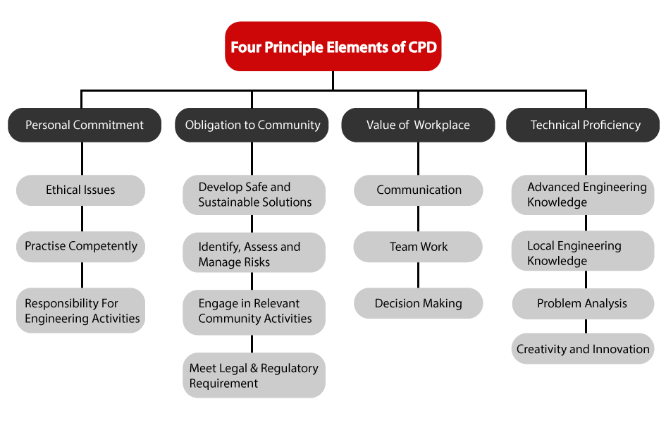 Four-Principle-Elements-of-CPD