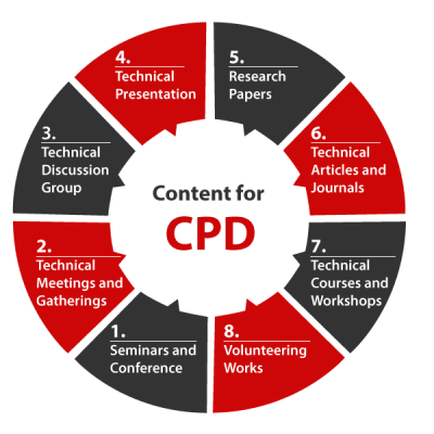 content-for-CPD