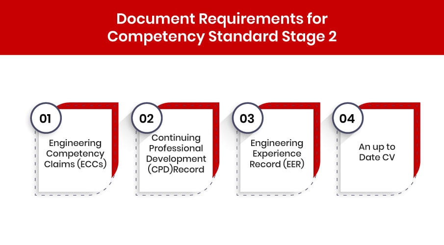 Competency Standard Stage 2 Document requirements
