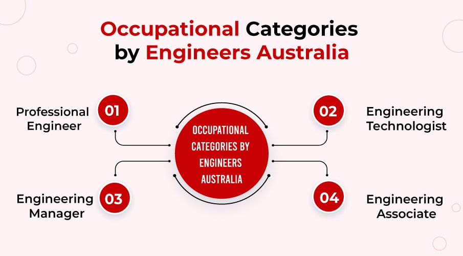 Occupational Category in engineering